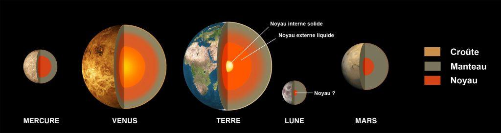 Structure_planetes_telliuriques